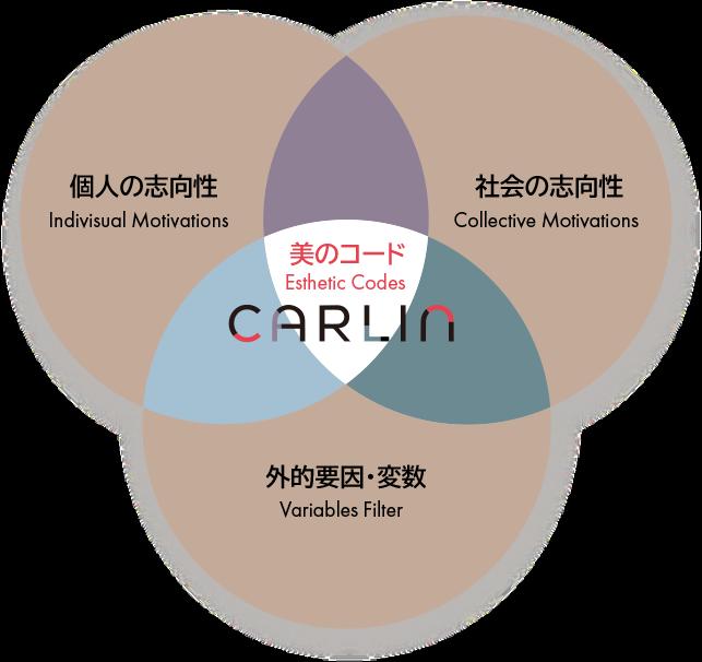 Carlin method